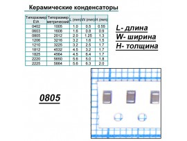 Конд.0805 1200pF NPO 5% ЧИП