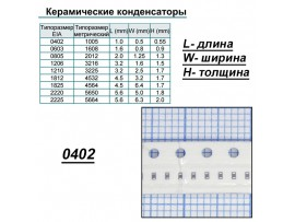 Конд.0402 33pF NPO 5% ЧИП 50В